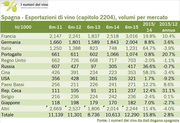spagna export h1 15 5