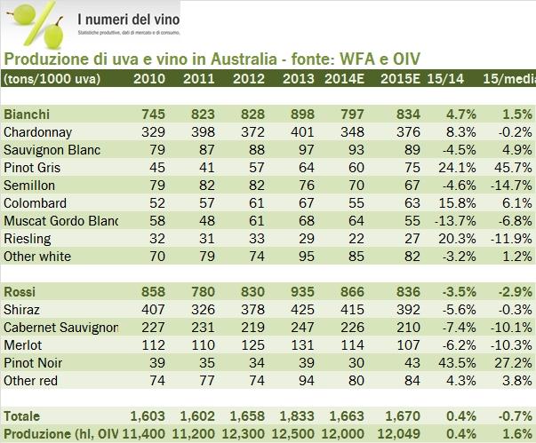 australia wine prod 2015 0