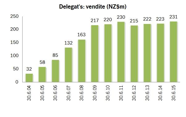 delegats 2015 1