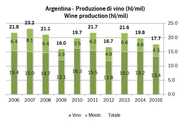 ARGENTINA PROD 0