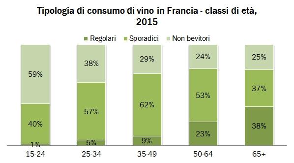 consumo francia 2015 3