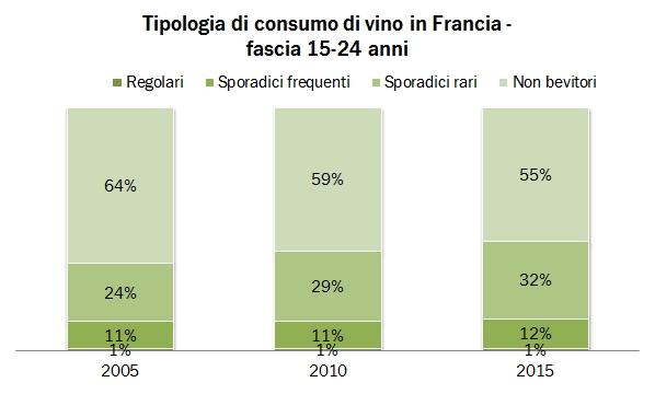 consumo francia 2015 5