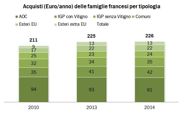 francia acquisti 2014 0