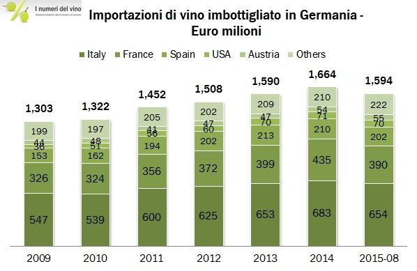 germania import 201415 2