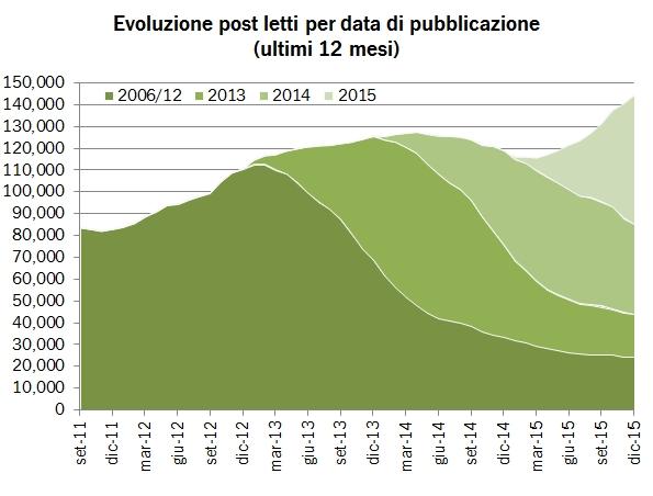 statblog 2015 1