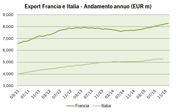 francia export 2015 4