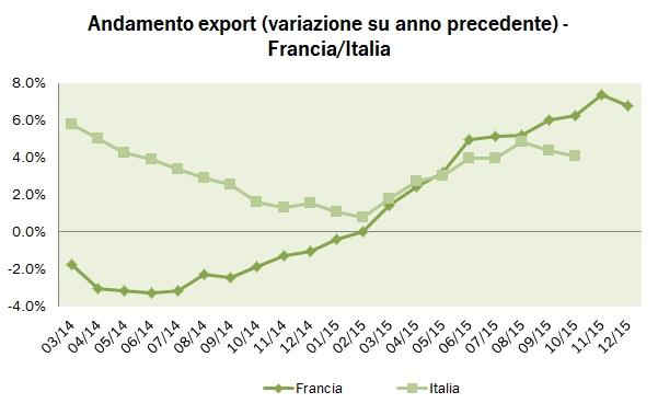 francia export 2015 5