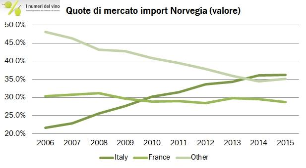 norvegia import 2015 1