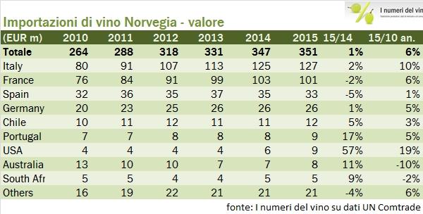 norvegia import 2015 2