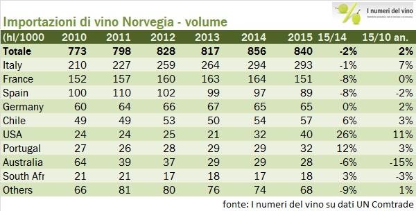 norvegia import 2015 3