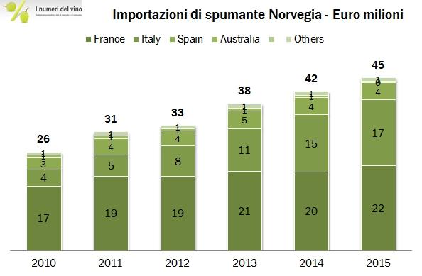 norvegia import 2015 35