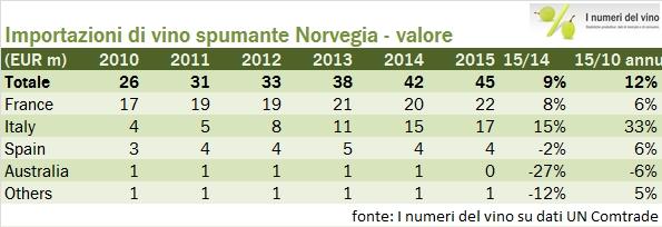 norvegia import 2015 4