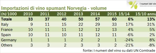 norvegia import 2015 5