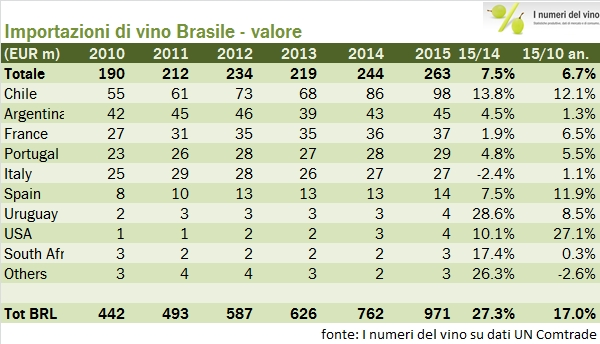 brasile 2015 2