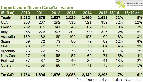 canada 2015 export 1
