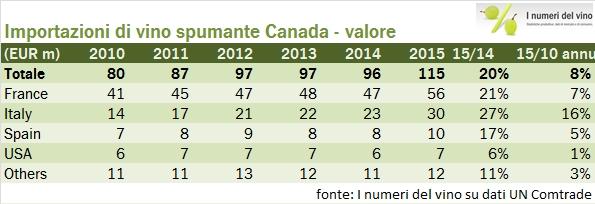 canada 2015 export 5