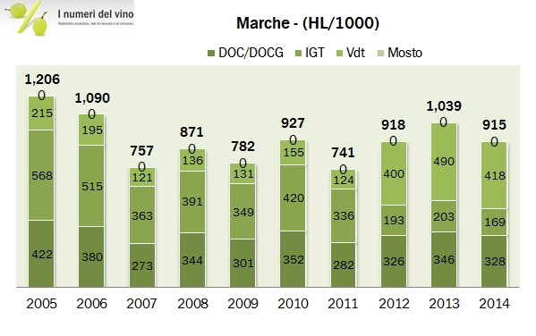 marche 2014 istat 3