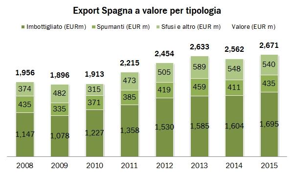 spagna 2015 export grap1
