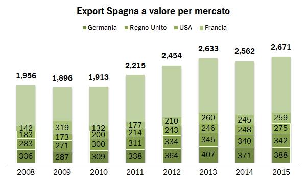 spagna 2015 export grap2