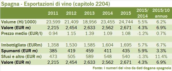 spagna 2015 export tab 1