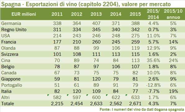 spagna 2015 export tab 15