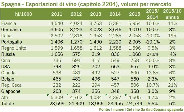 spagna 2015 export tab 2