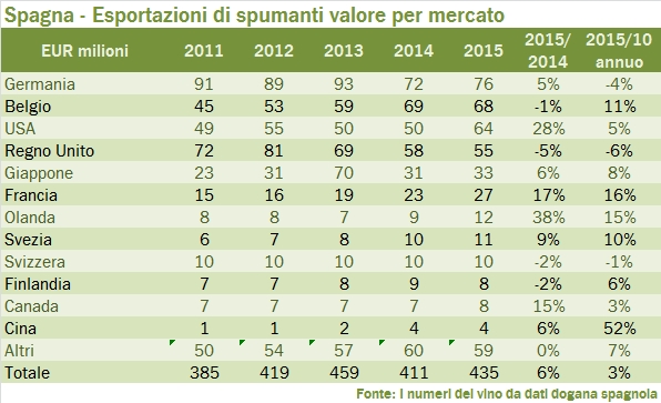 spagna 2015 export tab 35