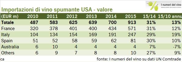 usa import 2015 35