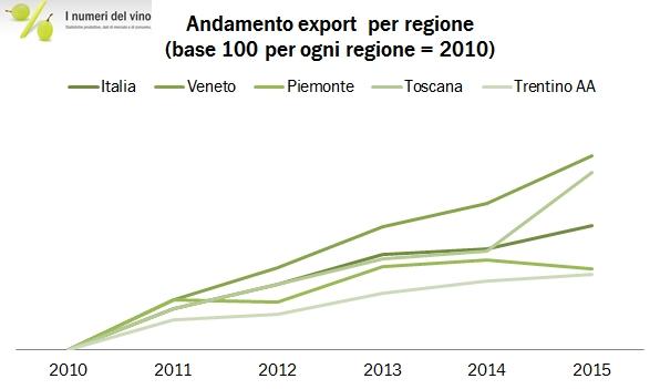 EXPORT REGIONI 2015 0