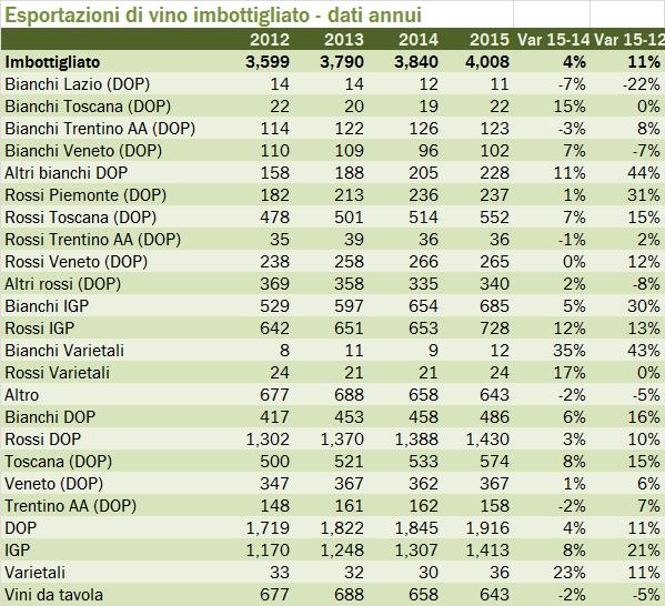 EXPORT REGIONI 2015 1