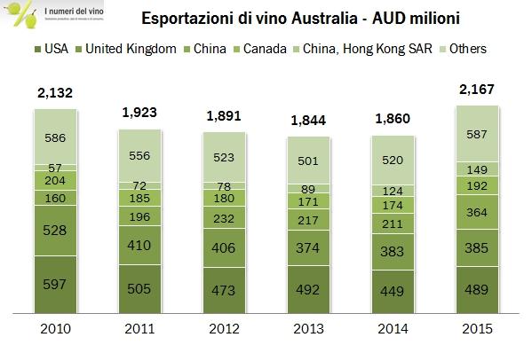 australia valore esportazioni 0