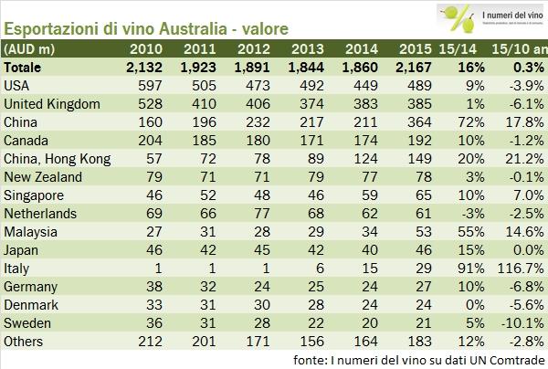 australia valore esportazioni 1