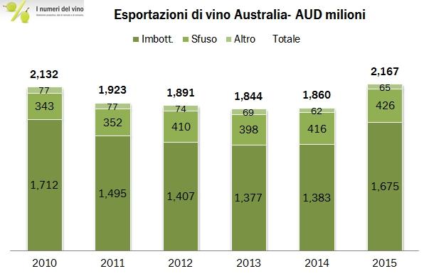 australia valore esportazioni 25