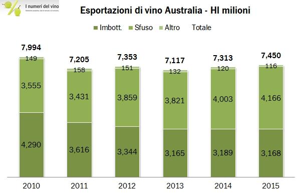 australia valore esportazioni 4
