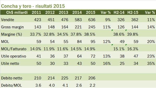 concha 2015 tab
