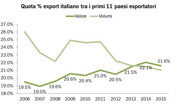 export mondo 2015 0