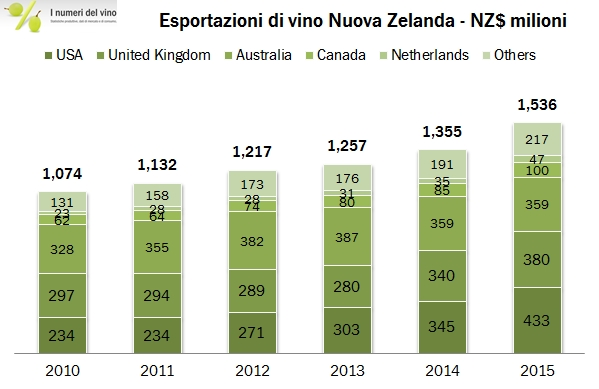 nuovazelanda export 2015 0