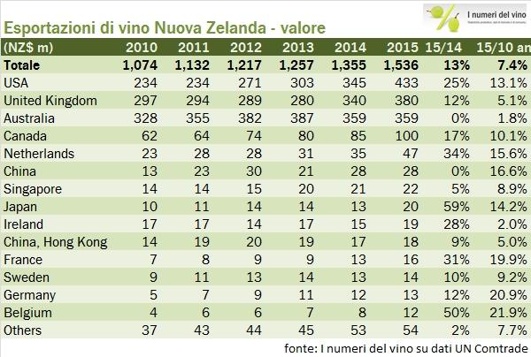 nuovazelanda export 2015 05