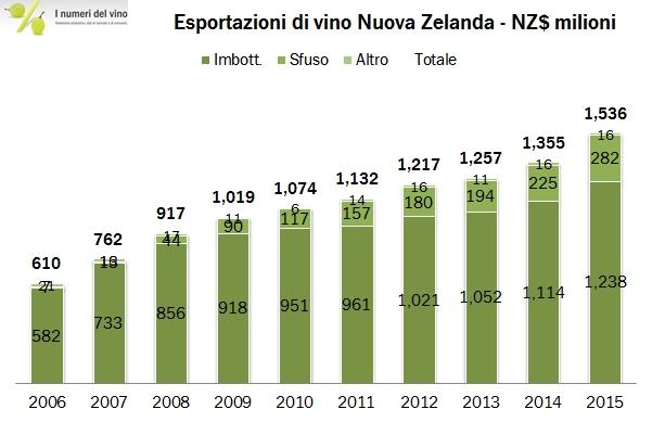 nuovazelanda export 2015 1