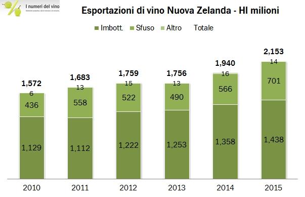 nuovazelanda export 2015 3
