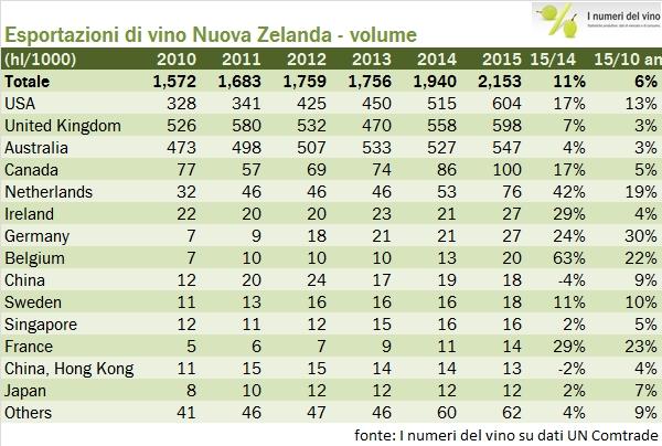 nuovazelanda export 2015 4