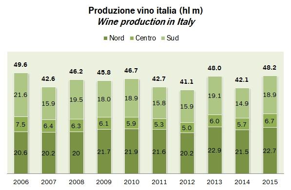 wineprod italia 2015 1
