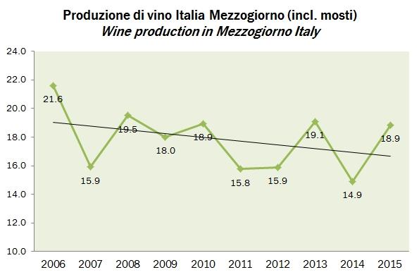 wineprod italia 2015 5