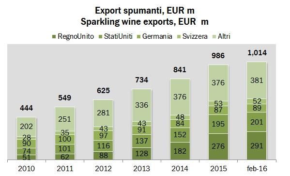 export 02 2016 0
