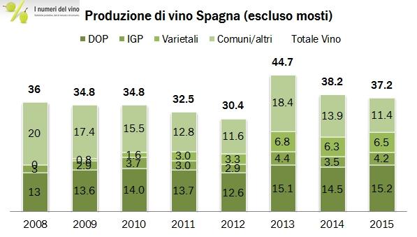 spagna 2015 prod 0