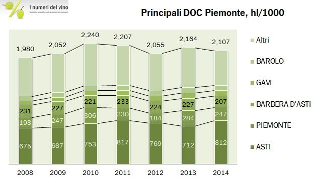 PIEMONTE FEDERDOC 2014 2