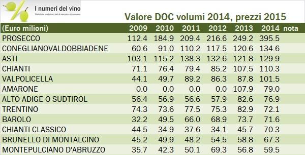 valore doc 2014 1