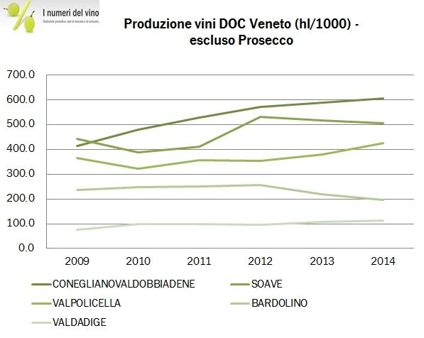 veneto doc 2014 2