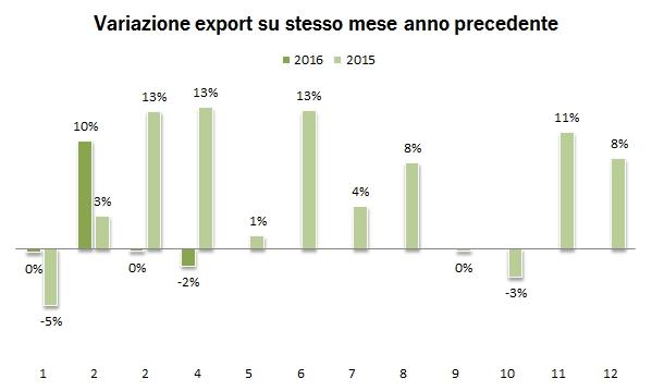 export aprile 2016 000