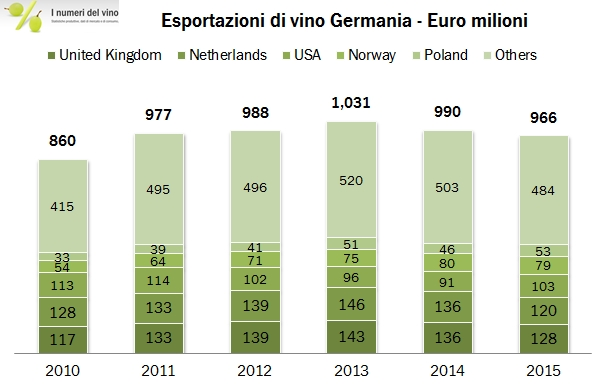 GERMANIA 2015 EXPORT 0